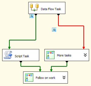 A simple SSIS package including some constraint expressions where the logic is not clear.